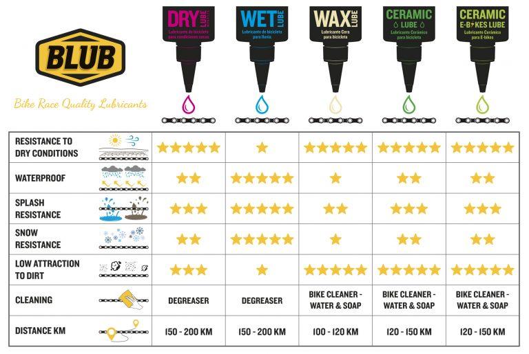 Tabel comparativ lubrifianti Blub
